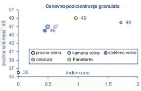 Cenovno pozicioniranje granulata